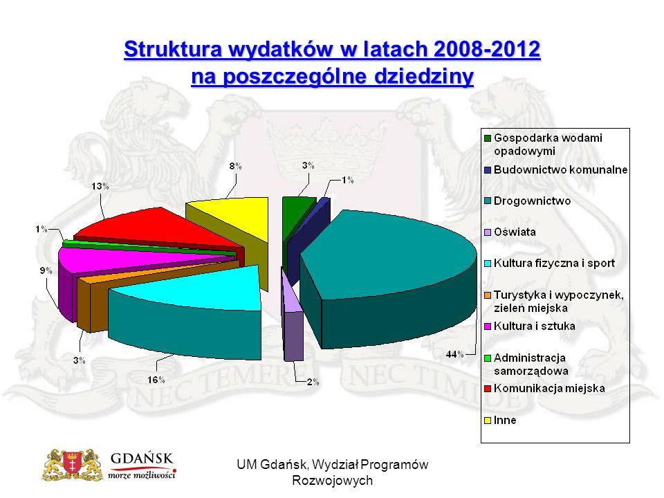 UM Gdańsk, Wydział Programów Rozwojowych Struktura wydatków w latach 2008-2012 na poszczególne dziedziny
