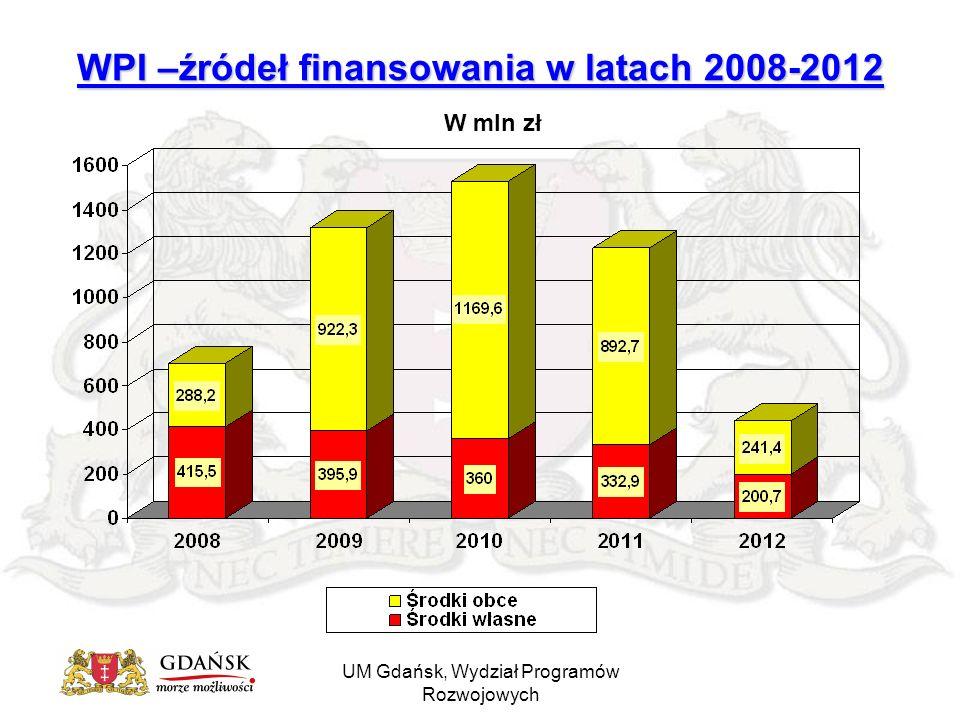 UM Gdańsk, Wydział Programów Rozwojowych WPI –źródeł finansowania w latach 2008-2012 W mln zł
