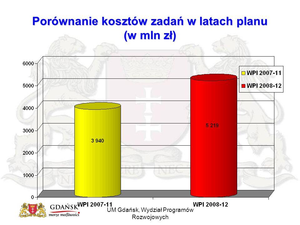 UM Gdańsk, Wydział Programów Rozwojowych Wysokie technologie i innowacje Nakłady w latach 2008-2012: 174,3 mln w tym środki własne budżetu: 63,1 mln