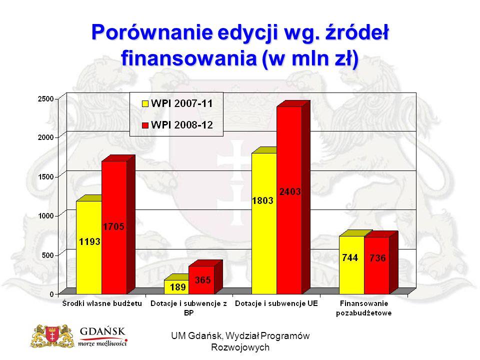 UM Gdańsk, Wydział Programów Rozwojowych Porównanie edycji wg. źródeł finansowania (w mln zł)