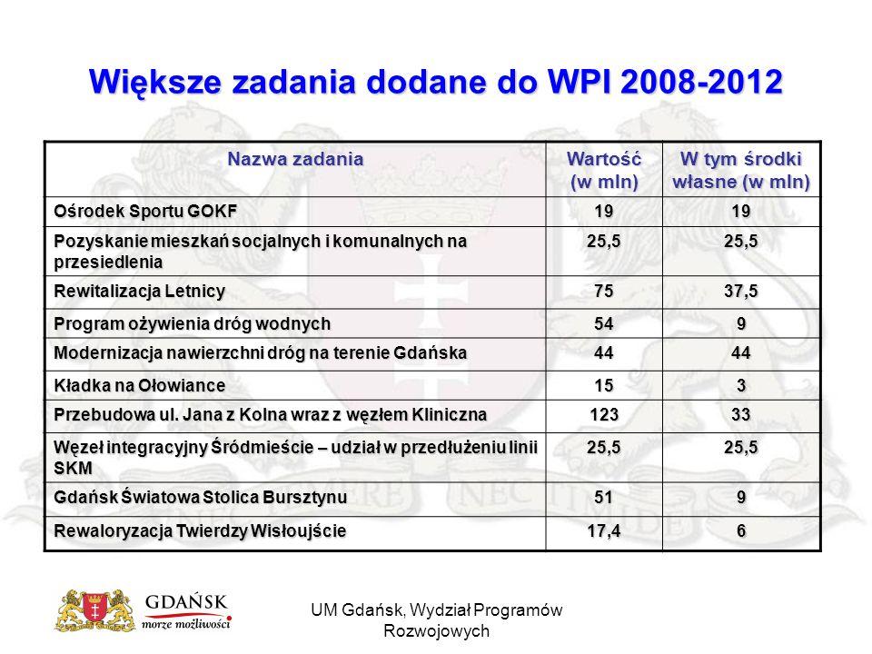 UM Gdańsk, Wydział Programów Rozwojowych Większe zadania dodane do WPI 2008-2012 Nazwa zadania Wartość (w mln) W tym środki własne (w mln) Ośrodek Sportu GOKF 1919 Pozyskanie mieszkań socjalnych i komunalnych na przesiedlenia 25,525,5 Rewitalizacja Letnicy 7537,5 Program ożywienia dróg wodnych 549 Modernizacja nawierzchni dróg na terenie Gdańska 4444 Kładka na Ołowiance 153 Przebudowa ul.