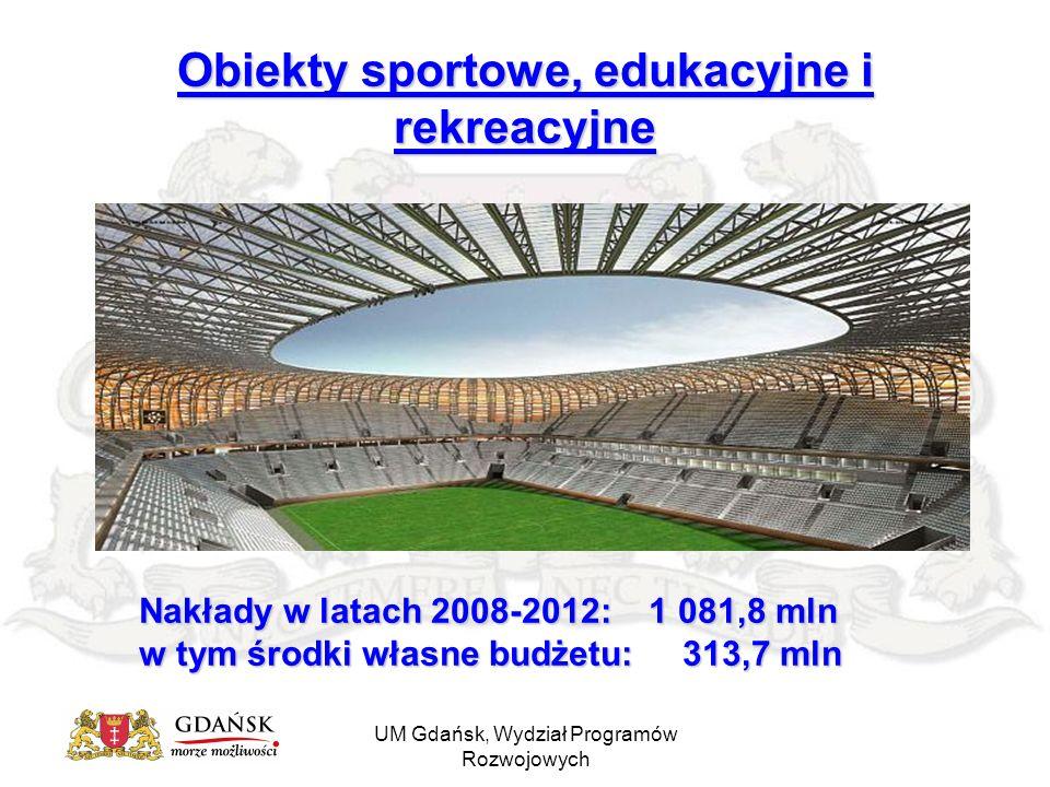 UM Gdańsk, Wydział Programów Rozwojowych Obiekty sportowe, edukacyjne i rekreacyjne Nakłady w latach 2008-2012: 1 081,8 mln w tym środki własne budżetu: 313,7 mln