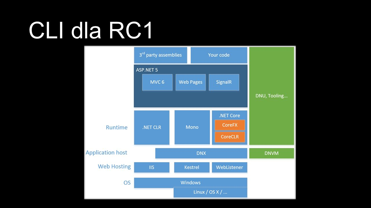 CLI dla RC1