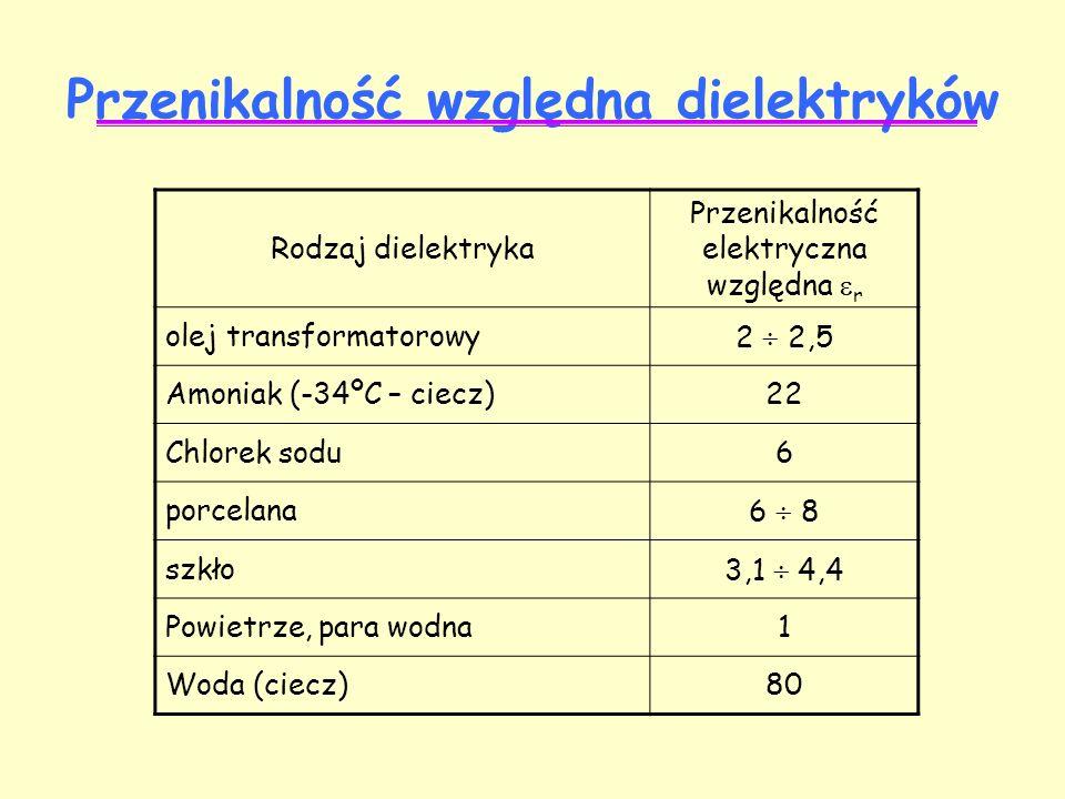 Przenikalność względna dielektryków Rodzaj dielektryka Przenikalność elektryczna względna  r olej transformatorowy2  2,5 Amoniak (-34ºC – ciecz)22 Chlorek sodu6 porcelana6  8 szkło3,1  4,4 Powietrze, para wodna1 Woda (ciecz)80