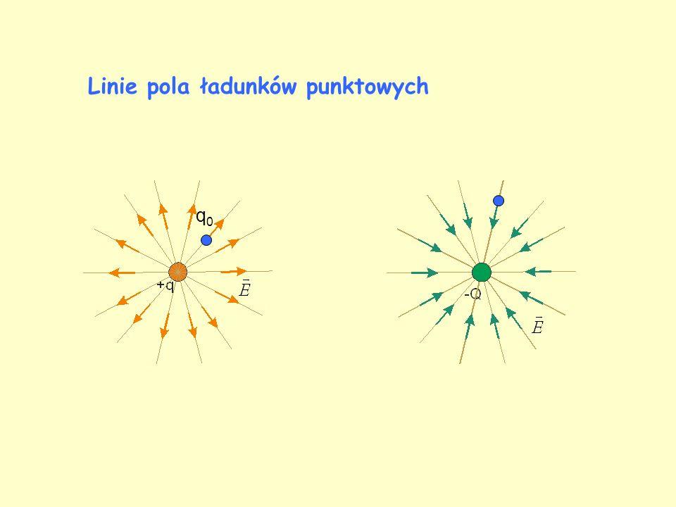 Linie pola ładunków punktowych q0q0