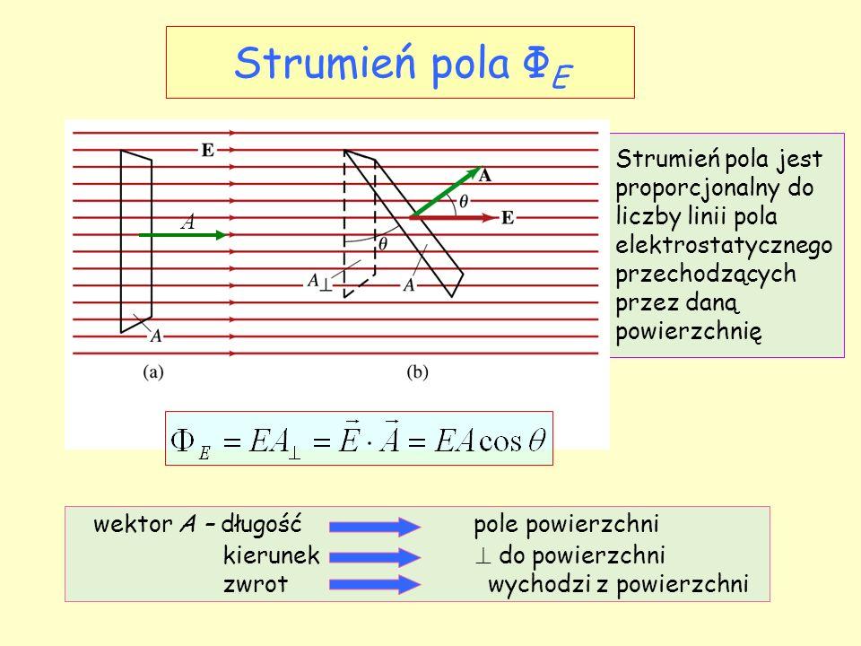 Strumień pola Φ E Strumień pola jest proporcjonalny do liczby linii pola elektrostatycznego przechodzących przez daną powierzchnię A wektor A – długość pole powierzchni kierunek  do powierzchni zwrot wychodzi z powierzchni