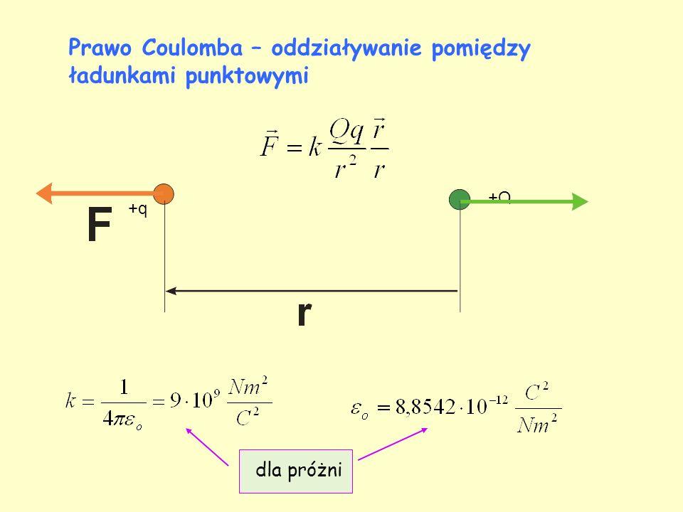 +q +Q Prawo Coulomba – oddziaływanie pomiędzy ładunkami punktowymi dla próżni