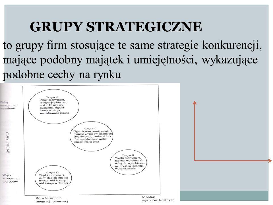 to grupy firm stosujące te same strategie konkurencji, mające podobny majątek i umiejętności, wykazujące podobne cechy na rynku GRUPY STRATEGICZNE