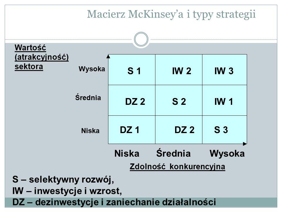 Macierz McKinsey'a i typy strategii S 1IW 2IW 3 DZ 2S 2IW 1 DZ 1DZ 2S 3 NiskaŚredniaWysoka Zdolność konkurencyjna Wysoka Średnia Niska Wartość (atrakcyjność) sektora S – selektywny rozwój, IW – inwestycje i wzrost, DZ – dezinwestycje i zaniechanie działalności