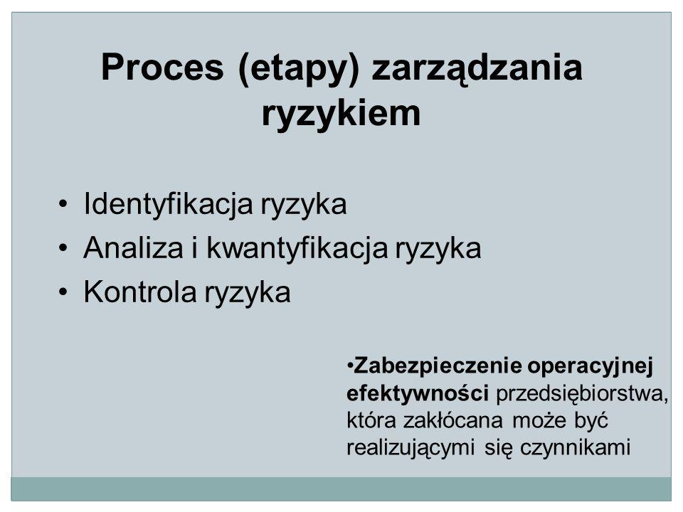 Proces (etapy) zarządzania ryzykiem Identyfikacja ryzyka Analiza i kwantyfikacja ryzyka Kontrola ryzyka Zabezpieczenie operacyjnej efektywności przedsiębiorstwa, która zakłócana może być realizującymi się czynnikami