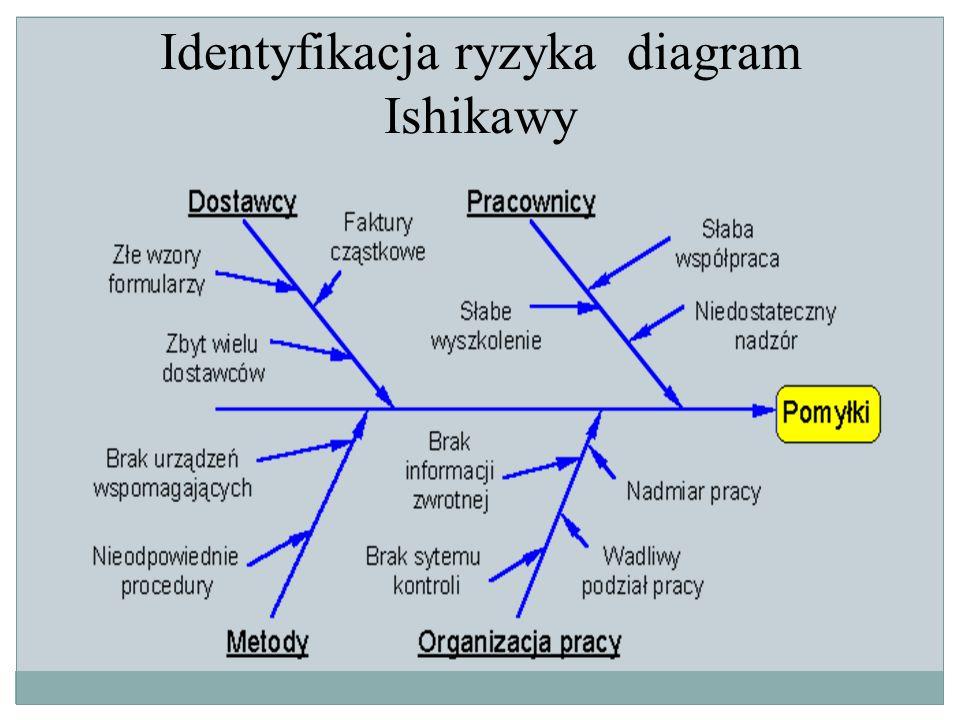 Identyfikacja ryzyka diagram Ishikawy