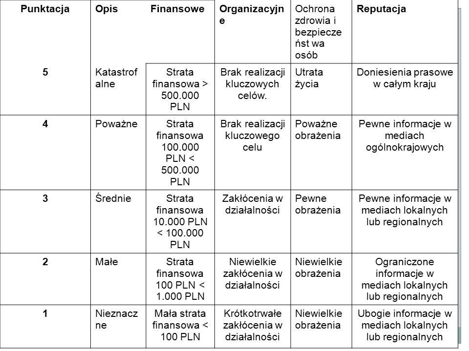 PunktacjaOpisFinansoweOrganizacyjn e Ochrona zdrowia i bezpiecze ńst wa osób Reputacja 5Katastrof alne Strata finansowa > 500.000 PLN Brak realizacji kluczowych celów.