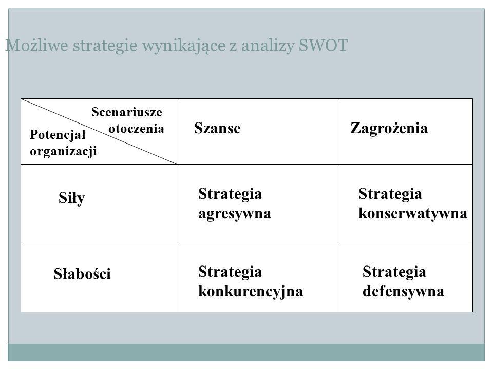 Możliwe strategie wynikające z analizy SWOT Scenariusze otoczenia Potencjał organizacji Siły Strategia agresywna Strategia konserwatywna SzanseZagrożenia Słabości Strategia konkurencyjna Strategia defensywna