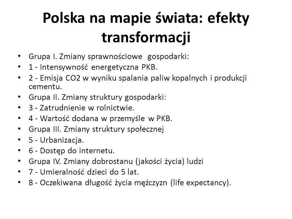 Polska na mapie świata: efekty transformacji Grupa I. Zmiany sprawnościowe gospodarki: 1 - Intensywność energetyczna PKB. 2 - Emisja CO2 w wyniku spal