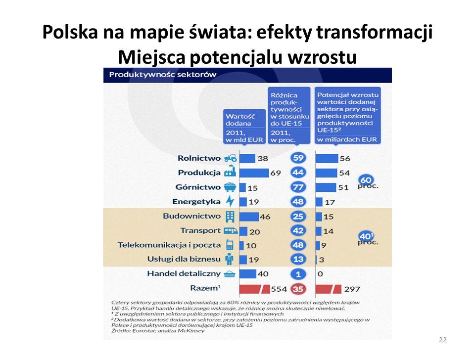 Polska na mapie świata: efekty transformacji Miejsca potencjalu wzrostu 22