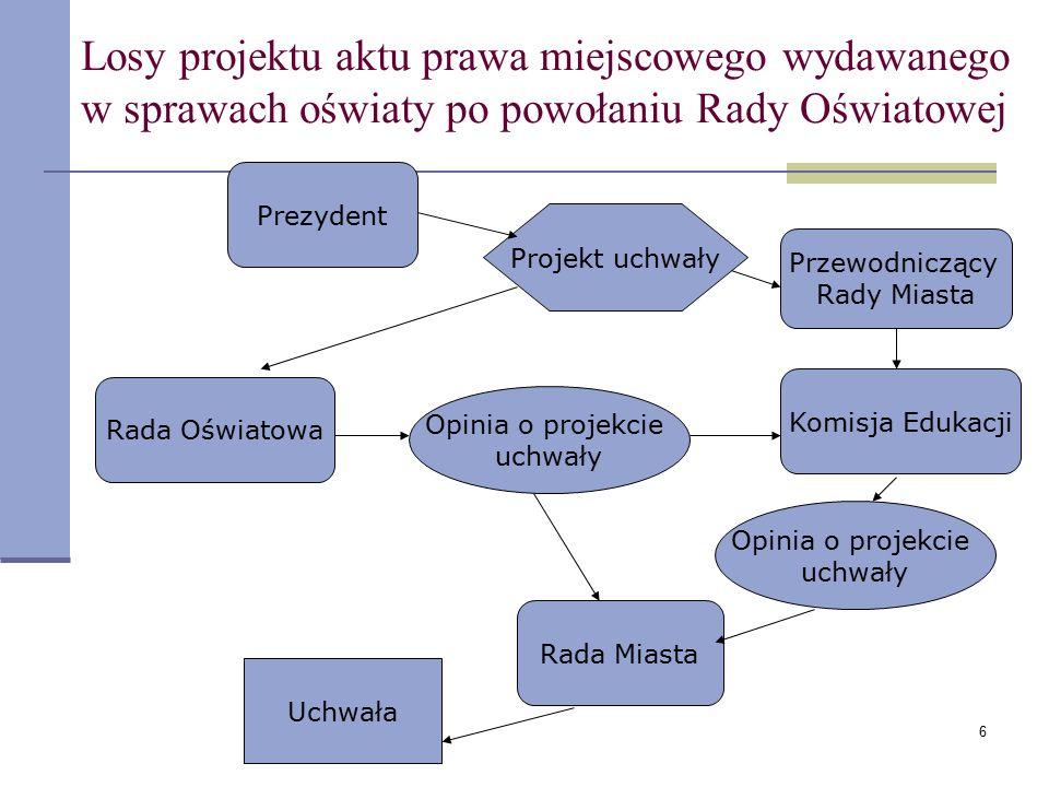 6 Losy projektu aktu prawa miejscowego wydawanego w sprawach oświaty po powołaniu Rady Oświatowej Prezydent Rada Miasta Komisja Edukacji Rada Oświatow