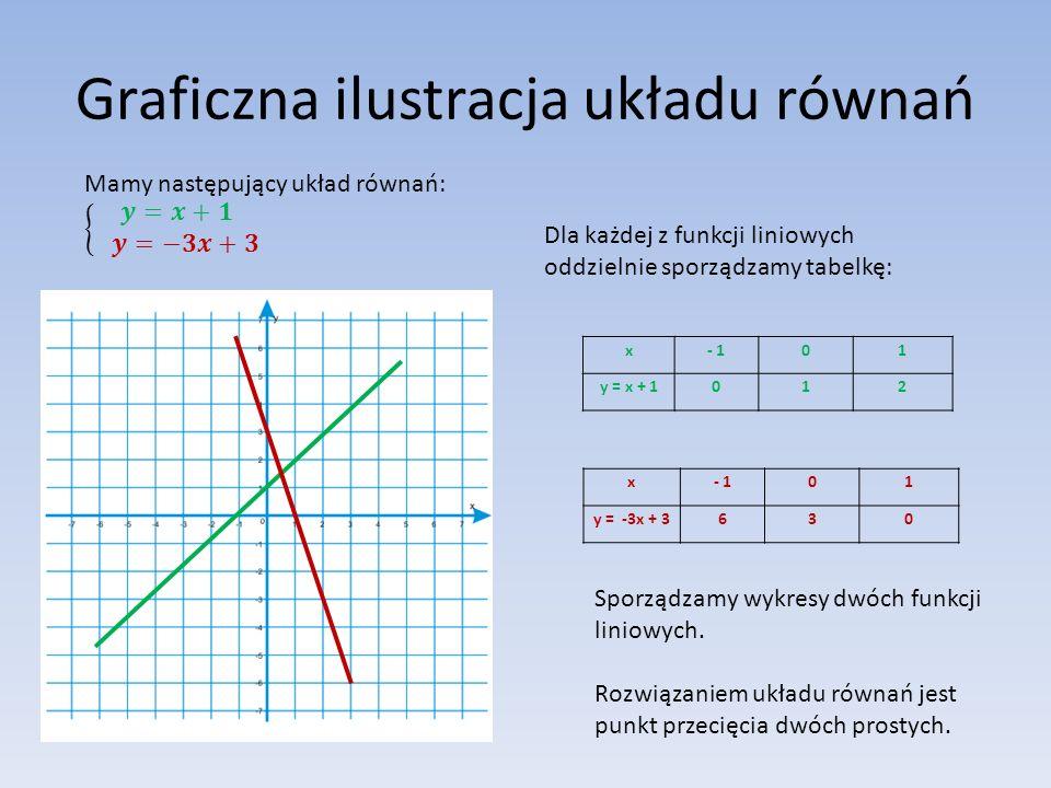 Graficzna ilustracja układu równań Dla każdej z funkcji liniowych oddzielnie sporządzamy tabelkę: x- 101 y = x + 1012 x- 101 y = -3x + 3630 Sporządzamy wykresy dwóch funkcji liniowych.