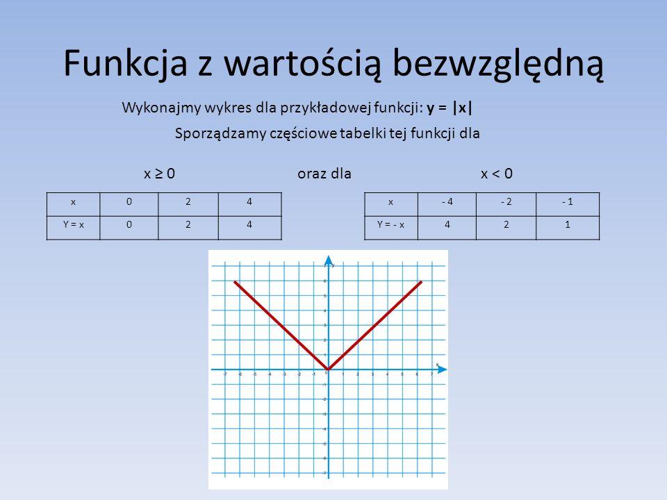 Funkcja z wartością bezwzględną Wykonajmy wykres dla przykładowej funkcji: y = |x| Sporządzamy częściowe tabelki tej funkcji dla x ≥ 0 oraz dla x < 0 x- 4- 2- 1 Y = - x421 x024 Y = x024