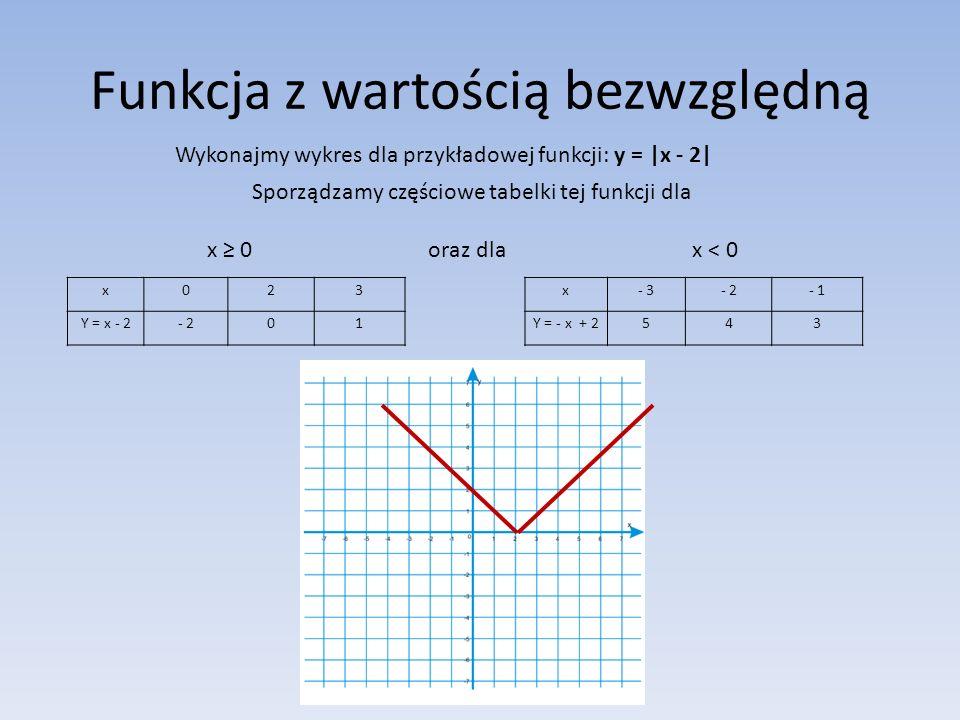 Funkcja z wartością bezwzględną Wykonajmy wykres dla przykładowej funkcji: y = |x - 2| Sporządzamy częściowe tabelki tej funkcji dla x ≥ 0 oraz dla x < 0 x- 3- 2- 1 Y = - x + 2543 x023 Y = x - 2- 201