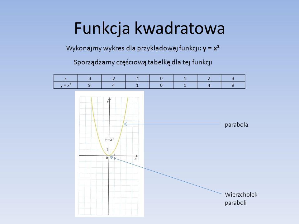 Funkcja kwadratowa Wykonajmy wykres dla przykładowej funkcji: y = x² Sporządzamy częściową tabelkę dla tej funkcji x-3-3-2-2-10123 y = x²9410149 parabola Wierzchołek paraboli