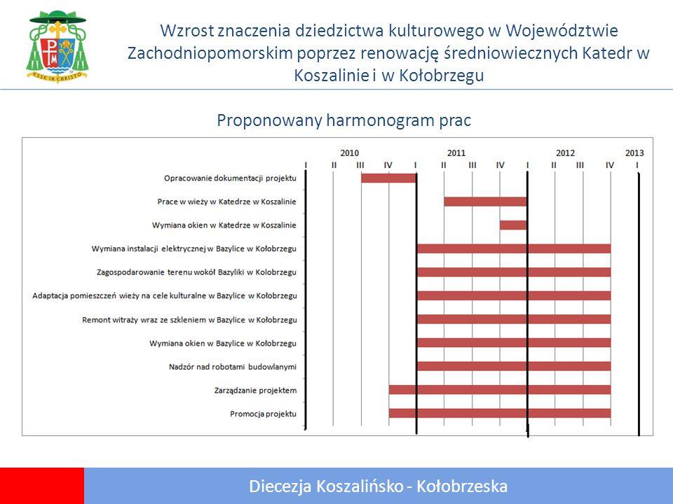 21 Diecezja Koszalińsko - Kołobrzeska Wzrost znaczenia dziedzictwa kulturowego w Województwie Zachodniopomorskim poprzez renowację średniowiecznych Katedr w Koszalinie i w Kołobrzegu Proponowany harmonogram prac