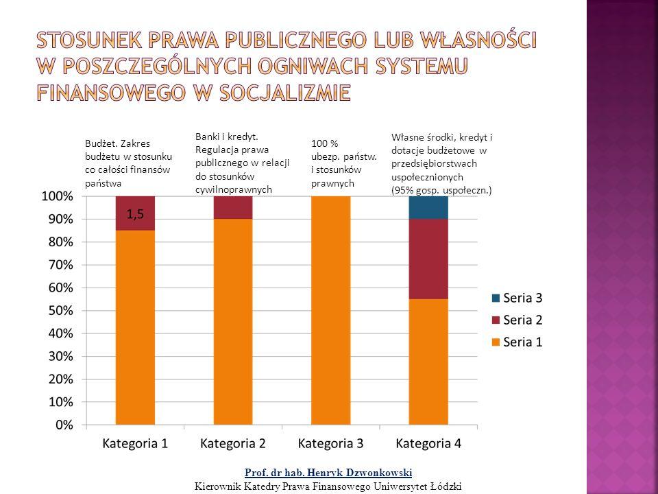Budżet. Zakres budżetu w stosunku co całości finansów państwa Banki i kredyt. Regulacja prawa publicznego w relacji do stosunków cywilnoprawnych 100 %