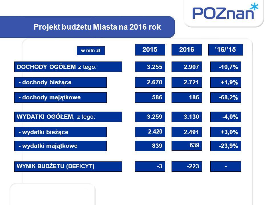 Dochody budżetu w latach 2015-2016