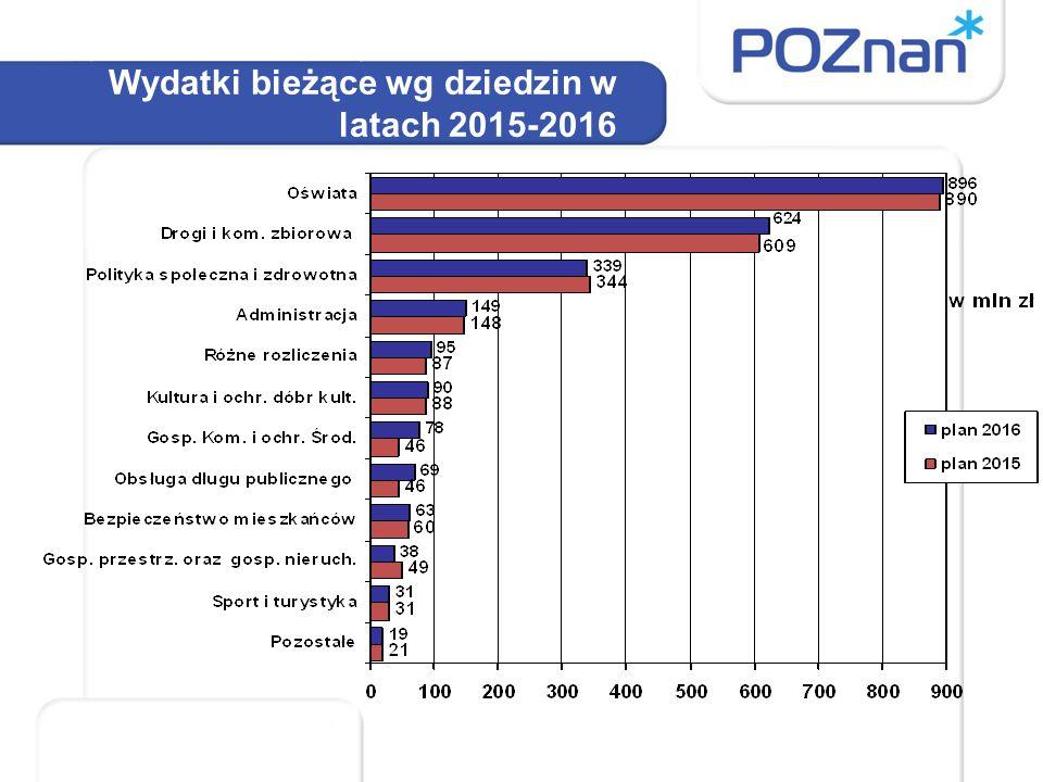 Wydatki majątkowe wg dziedzin w latach 2015- 2016