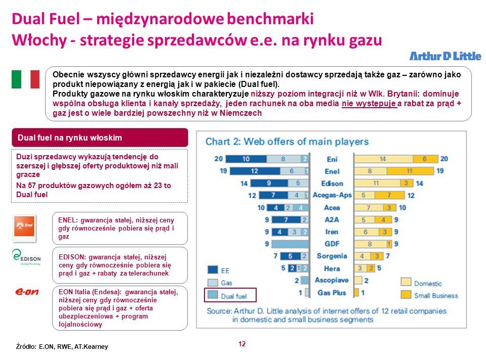 12 Dual fuel na rynku włoskim Obecnie wszyscy główni sprzedawcy energii jak i niezależni dostawcy sprzedają także gaz – zarówno jako produkt niepowiązany z energią jak i w pakiecie (Dual fuel).