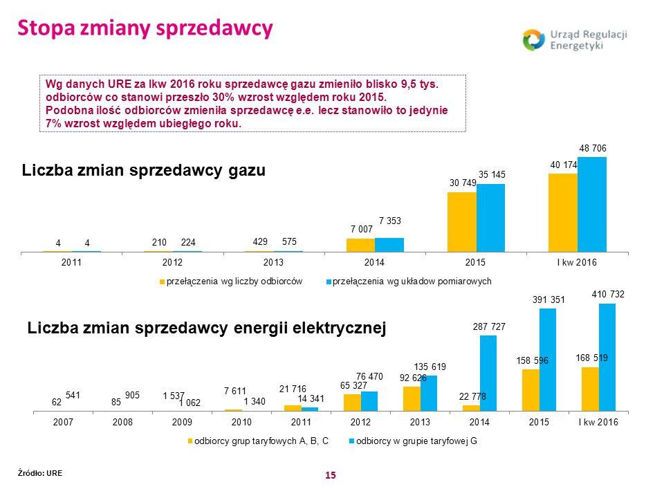 15 Stopa zmiany sprzedawcy Źródło: URE Wg danych URE za Ikw 2016 roku sprzedawcę gazu zmieniło blisko 9,5 tys.