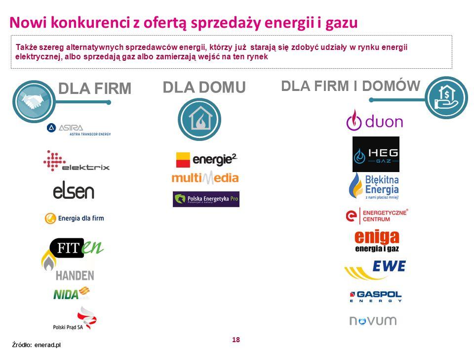 18 Nowi konkurenci z ofertą sprzedaży energii i gazu Także szereg alternatywnych sprzedawców energii, którzy już starają się zdobyć udziały w rynku energii elektrycznej, albo sprzedają gaz albo zamierzają wejść na ten rynek Źródło: enerad.pl DLA FIRM DLA FIRM I DOMÓW DLA DOMU