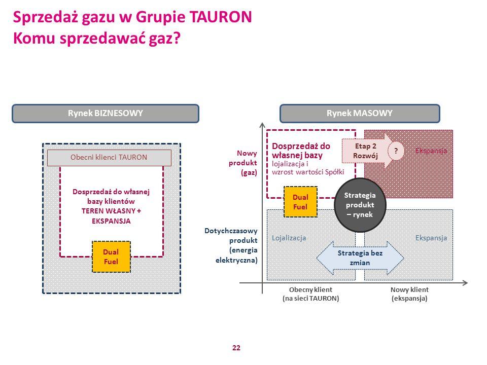 22 Sprzedaż gazu w Grupie TAURON Komu sprzedawać gaz.