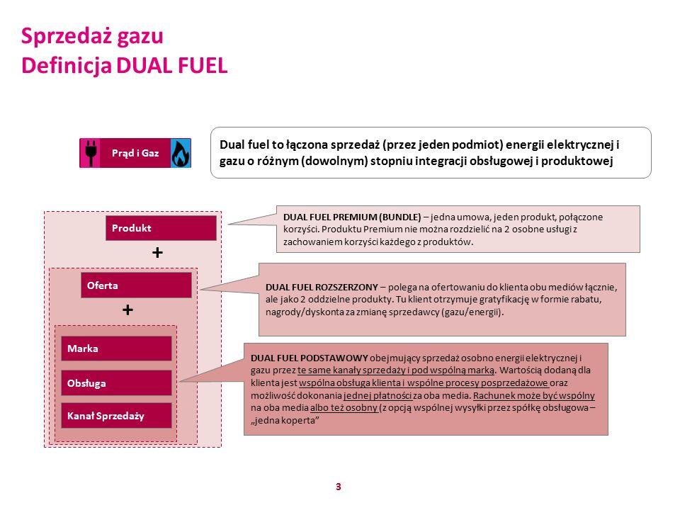 3 Prąd i Gaz Kanał Sprzedaży Obsługa Marka Oferta Produkt Dual fuel to łączona sprzedaż (przez jeden podmiot) energii elektrycznej i gazu o różnym (dowolnym) stopniu integracji obsługowej i produktowej DUAL FUEL PREMIUM (BUNDLE) – jedna umowa, jeden produkt, połączone korzyści.