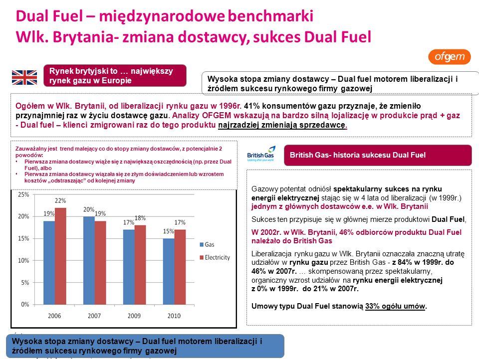 5 Dual Fuel – międzynarodowe benchmarki Wlk.