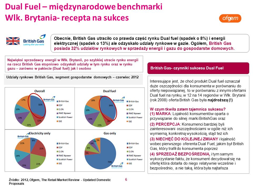 6 Obecnie, British Gas utraciło co prawda część rynku Dual fuel (spadek o 8%) i energii elektrycznej (spadek o 13%) ale odzyskało udziały rynkowe w gazie.