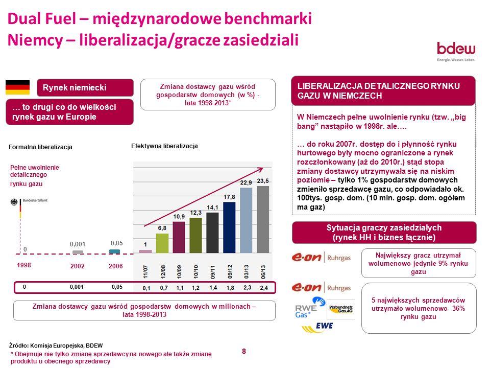 8 Rynek niemiecki 1998 2002 Pełne uwolnienie detalicznego rynku gazu Zmiana dostawcy gazu wśród gospodarstw domowych (w %) - lata 1998-2013* Zmiana dostawcy gazu wśród gospodarstw domowych w milionach – lata 1998-2013 2006 0,05 0,001 0,050,0010 LIBERALIZACJA RYNKU DETALICZNEGO W NIEMCZECH W Niemczech pełne uwolnienie rynku (tzw.
