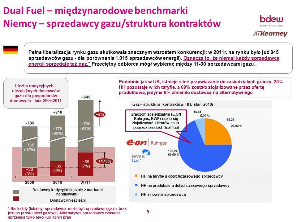 10 Dual Fuel – międzynarodowe benchmarki Niemcy – marżowość Dual fuel Rynek niemiecki Przykład marży niezależnego sprzedawcy gazu – produkt gaz - z nowego klienta w 1 i 2-3 roku umowy (w EUR, roczne zużycie 20 MWh gazu) Wypłata jednorazowej premii/bonusa za zmianę dostawcy (do 250EUR) powoduje, że w 1 roku umowy nawet marża I stopnia jest ujemna 1 rok trwania umowy2-3 rok trwania umowy Koszt zakupu gazu jest kluczowy dla marżowości Dla niezależnych sprzedawców gazu, marża z nowego klienta na produkcie 'gaz' w pierwszym roku umowy jest znacząco ujemna nawet jeszcze przed wypłatą bonusa za zmianę sprzedawcy.