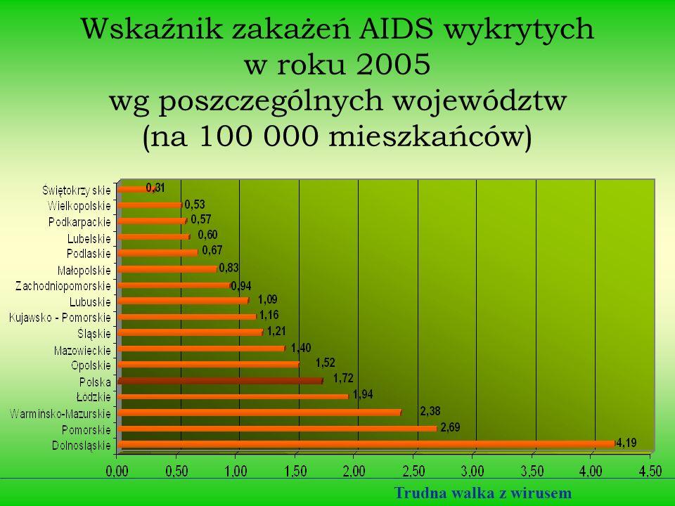 Polska a AIDS Od wdrożenia badań w roku 1985 do 31 stycznia 2008r. w Polsce zanotowano: 11.325 zakażeń HIV 2.038 zachorowań na AIDS 910 osób zmarło Po