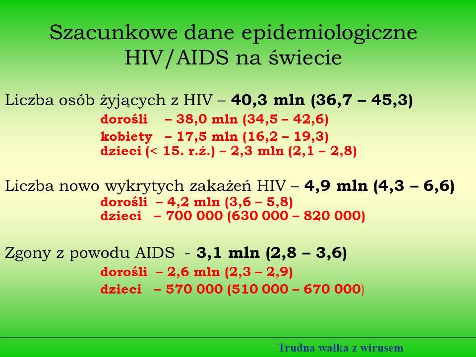 Szacunkowe dane epidemiologiczne HIV/AIDS na świecie Liczba osób żyjących z HIV – 40,3 mln (36,7 – 45,3) dorośli – 38,0 mln (34,5 – 42,6) kobiety – 17,5 mln (16,2 – 19,3) dzieci (< 15.