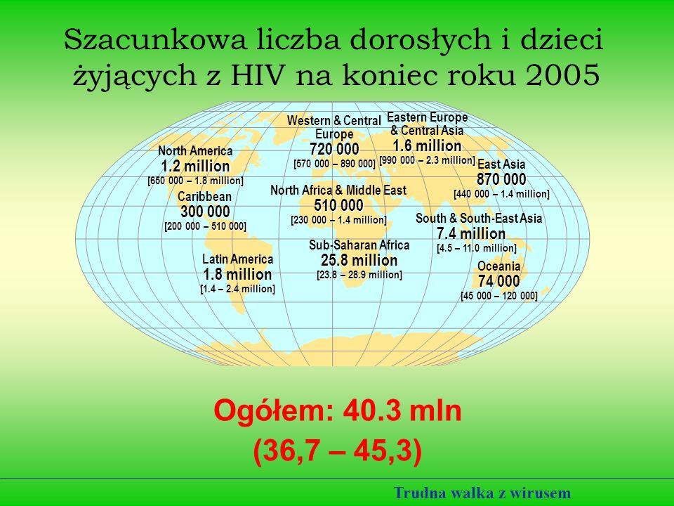 Szacunkowa liczba dorosłych i dzieci żyjących z HIV na koniec roku 2005 Ogółem: 40.3 mln (36,7 – 45,3) Western & Central Europe 720 000 [570 000 – 890 000] North Africa & Middle East 510 000 [230 000 – 1.4 million] Sub-Saharan Africa 25.8 million [23.8 – 28.9 million] Eastern Europe & Central Asia 1.6 million [990 000 – 2.3 million] South & South-East Asia 7.4 million [4.5 – 11.0 million] Oceania 74 000 [45 000 – 120 000] North America 1.2 million [650 000 – 1.8 million] Caribbean 300 000 [200 000 – 510 000] Latin America 1.8 million [1.4 – 2.4 million] East Asia 870 000 [440 000 – 1.4 million] Trudna walka z wirusem