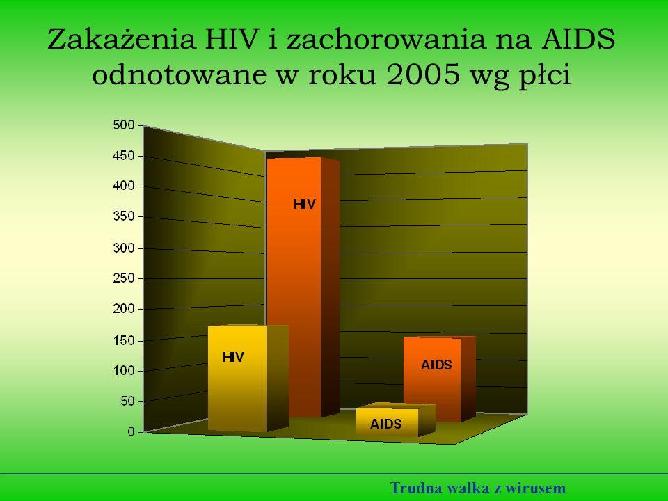 Drogi zakażenia HIV Wirus HIV przenosi się poprzez: Krew (najbardziej efektywna droga zakażenia) i produkty krwiopochodne, spermę, płyn przedejakulacyjny, śluz szyjkowy (trudno się zarazić), mleko matki (udowodniono możliwość przeniesienia zakażenia tą drogą), przeniesienie z matki na dziecko (krew kobiety i dziecka nie mieszają się, jednak może do tego dojść np.