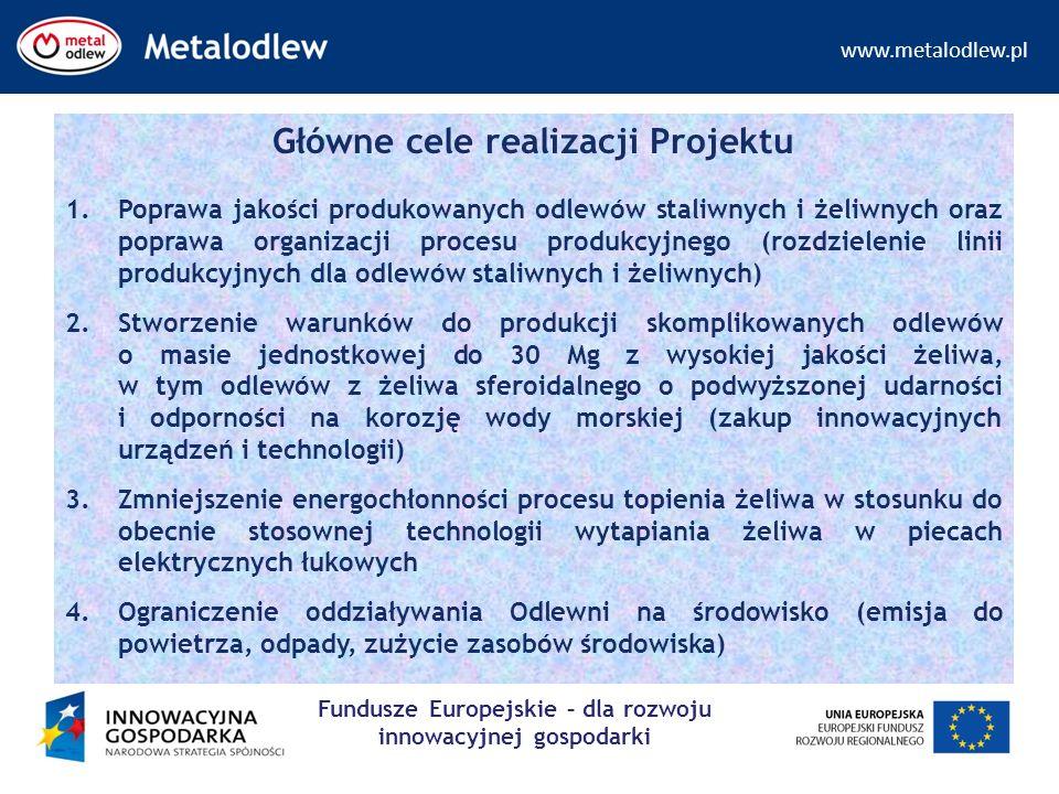 www.metalodlew.pl Fundusze Europejskie – dla rozwoju innowacyjnej gospodarki Główne cele realizacji Projektu 1.Poprawa jakości produkowanych odlewów staliwnych i żeliwnych oraz poprawa organizacji procesu produkcyjnego (rozdzielenie linii produkcyjnych dla odlewów staliwnych i żeliwnych) 2.Stworzenie warunków do produkcji skomplikowanych odlewów o masie jednostkowej do 30 Mg z wysokiej jakości żeliwa, w tym odlewów z żeliwa sferoidalnego o podwyższonej udarności i odporności na korozję wody morskiej (zakup innowacyjnych urządzeń i technologii) 3.Zmniejszenie energochłonności procesu topienia żeliwa w stosunku do obecnie stosownej technologii wytapiania żeliwa w piecach elektrycznych łukowych 4.Ograniczenie oddziaływania Odlewni na środowisko (emisja do powietrza, odpady, zużycie zasobów środowiska)