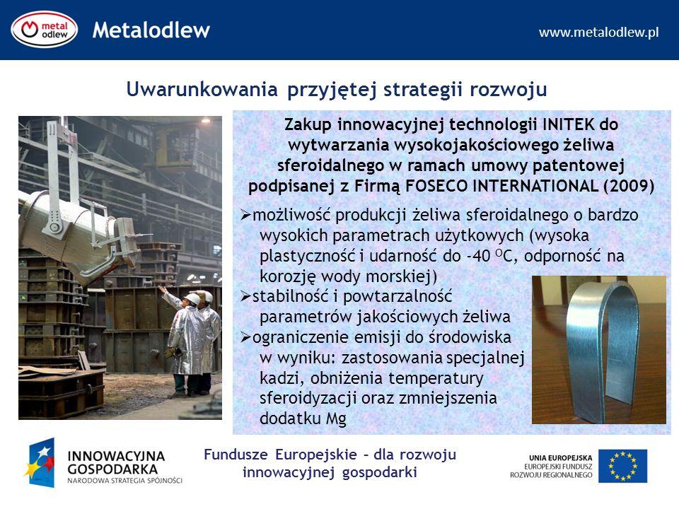 www.metalodlew.pl Fundusze Europejskie – dla rozwoju innowacyjnej gospodarki Zakup innowacyjnej technologii INITEK do wytwarzania wysokojakościowego żeliwa sferoidalnego w ramach umowy patentowej podpisanej z Firmą FOSECO INTERNATIONAL (2009)  możliwość produkcji żeliwa sferoidalnego o bardzo wysokich parametrach użytkowych (wysoka plastyczność i udarność do -40 O C, odporność na korozję wody morskiej)  stabilność i powtarzalność parametrów jakościowych żeliwa  ograniczenie emisji do środowiska w wyniku: zastosowania specjalnej kadzi, obniżenia temperatury sferoidyzacji oraz zmniejszenia dodatku Mg Uwarunkowania przyjętej strategii rozwoju