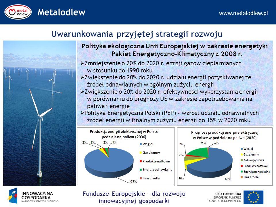 www.metalodlew.pl Fundusze Europejskie – dla rozwoju innowacyjnej gospodarki Uwarunkowania przyjętej strategii rozwoju Polityka ekologiczna Unii Europ