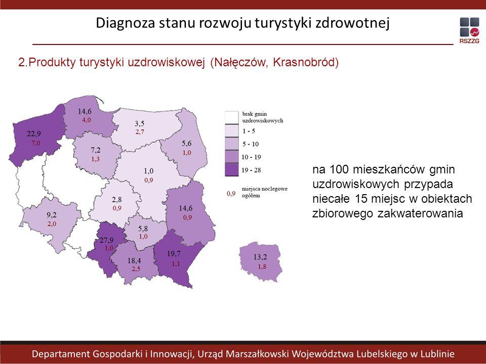 na 100 mieszkańców gmin uzdrowiskowych przypada niecałe 15 miejsc w obiektach zbiorowego zakwaterowania 2.Produkty turystyki uzdrowiskowej (Nałęczów,