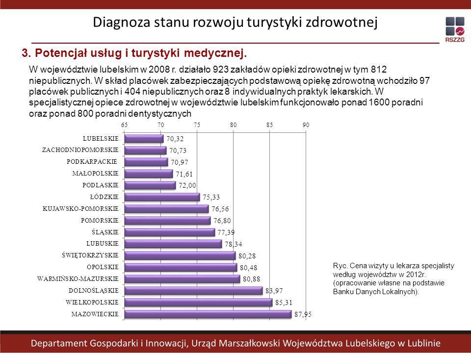 3. Potencjał usług i turystyki medycznej. W województwie lubelskim w 2008 r. działało 923 zakładów opieki zdrowotnej w tym 812 niepublicznych. W skład