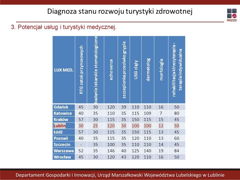 LUX MED. RTG zatok przynosowych badanie lekarskie stomatologiczne echo serca szczepionka przeciwko grypie USG ciąży dermatolog morfologia rehabilitacj