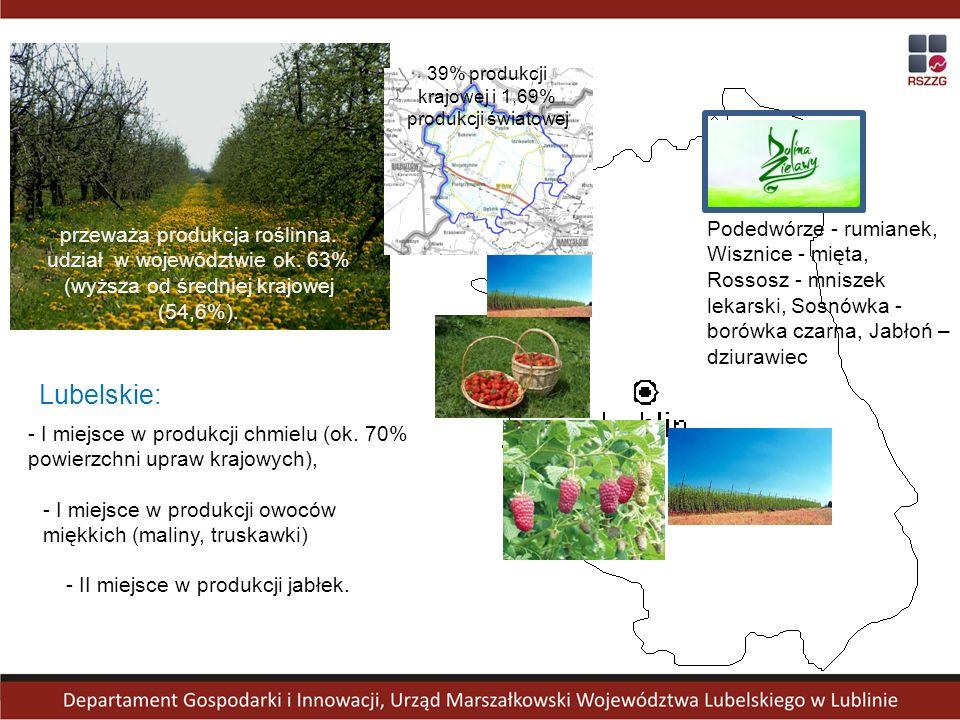 przeważa produkcja roślinna. udział w województwie ok. 63% (wyższa od średniej krajowej (54,6%). - I miejsce w produkcji chmielu (ok. 70% powierzchni