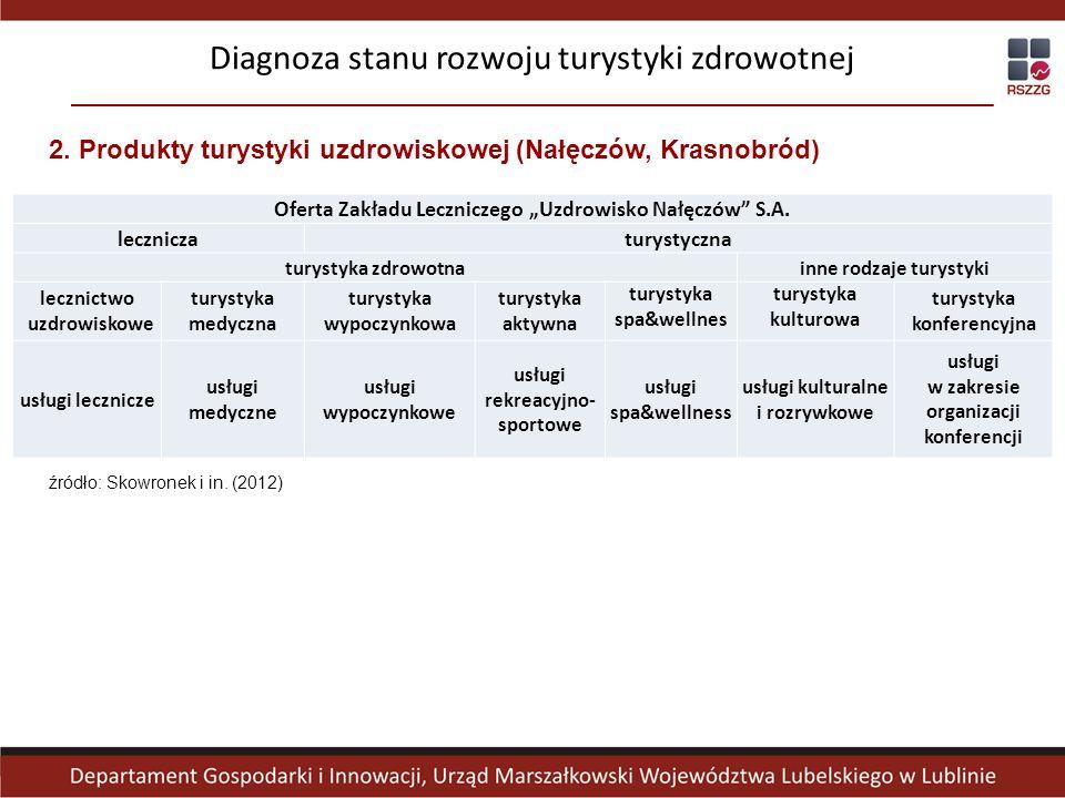 2.Produkty turystyki uzdrowiskowej (Nałęczów, Krasnobród) Diagnoza stanu rozwoju turystyki zdrowotnej źródło: Skowronek i in.