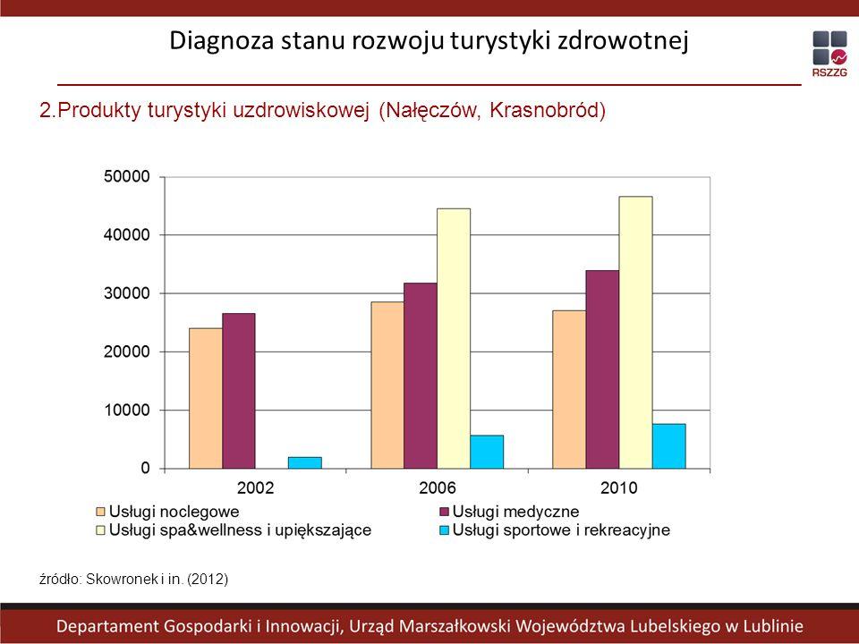 2.Produkty turystyki uzdrowiskowej (Nałęczów, Krasnobród) Diagnoza stanu rozwoju turystyki zdrowotnej źródło: Skowronek i in. (2012)